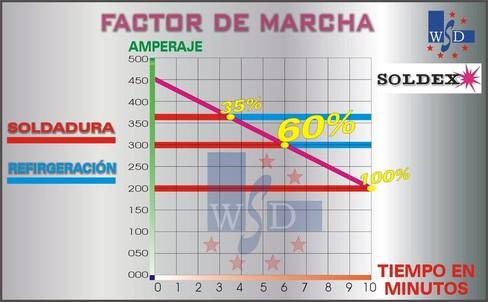 FACTOR DE MARCHA