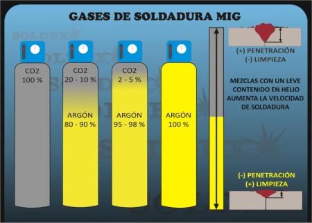 Mig welding gas soldex